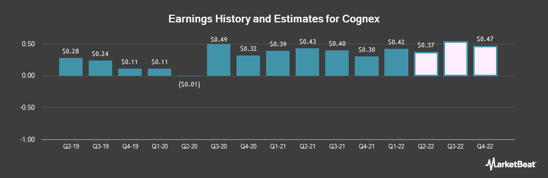 Earnings by Quarter for Cognex (NASDAQ:CGNX)