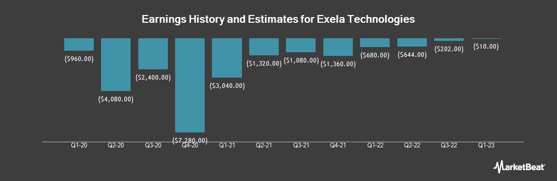 Earnings by Quarter for Exela Technologies (NASDAQ:XELA)