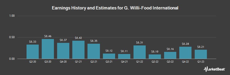 Earnings by Quarter for G Willi-Food International (NASDAQ:WILC)