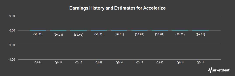 Earnings by Quarter for Accelerize (OTCBB:ACLZ)