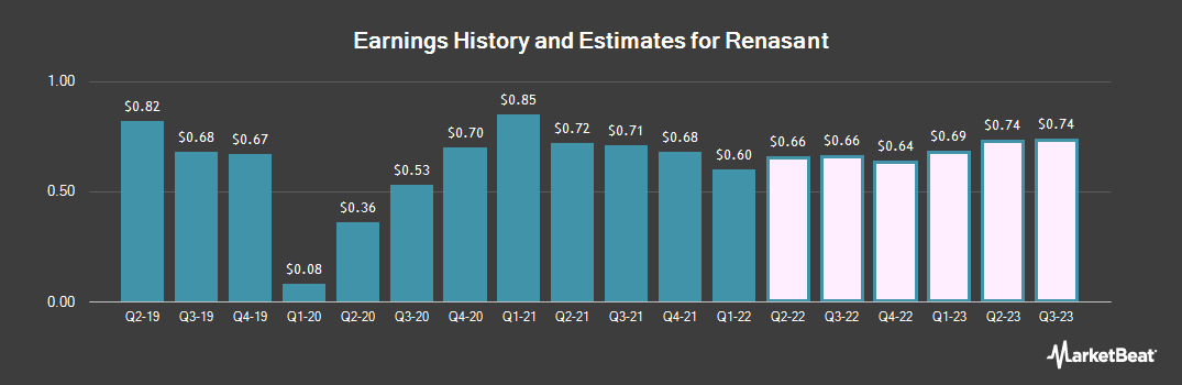 Earnings by Quarter for Renasant (NASDAQ:RNST)