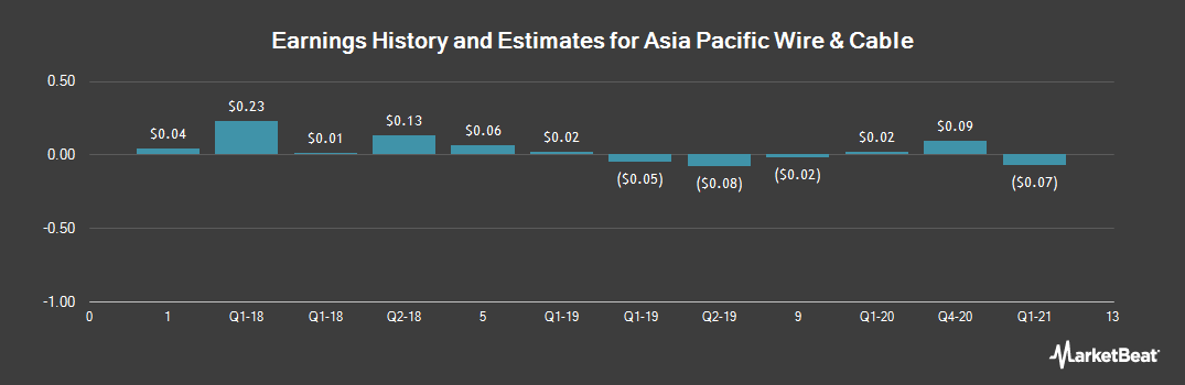 Earnings by Quarter for Asia Pacific Wire & Cable Co.Ltd (NASDAQ:APWC)