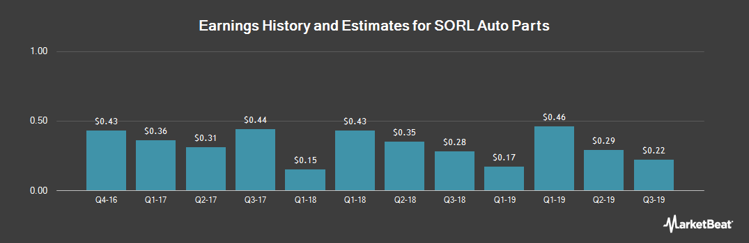 Earnings by Quarter for Sorl Auto Parts (NASDAQ:SORL)