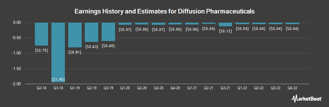 Earnings by Quarter for Diffusion Pharmaceuticals (NASDAQ:DFFN)