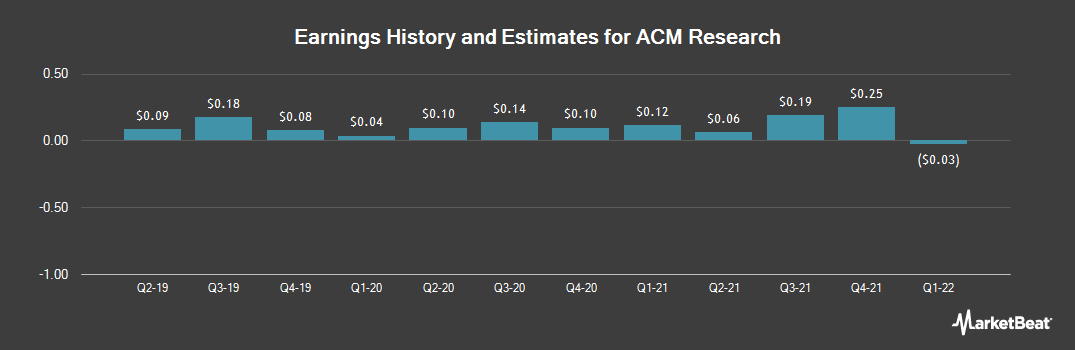 Earnings by Quarter for ACM Research (NASDAQ:ACMR)