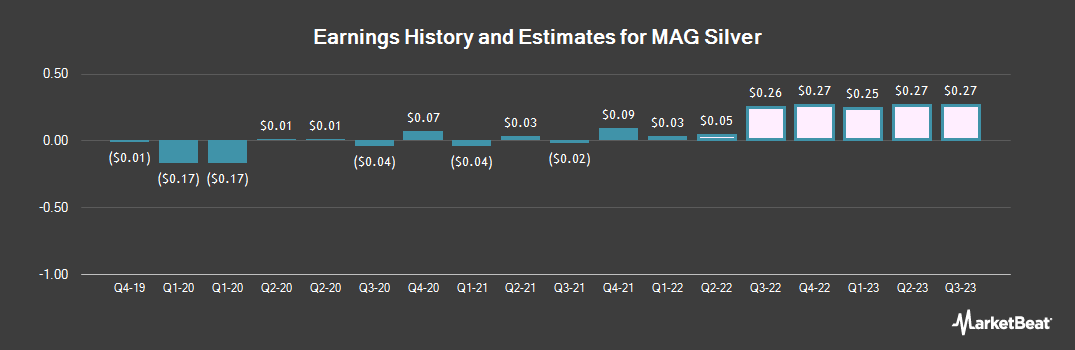 Earnings by Quarter for MAG Silver (NYSEAMERICAN:MAG)