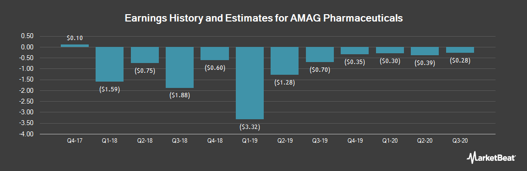 Earnings by Quarter for AMAG Pharmaceuticals (NASDAQ:AMAG)