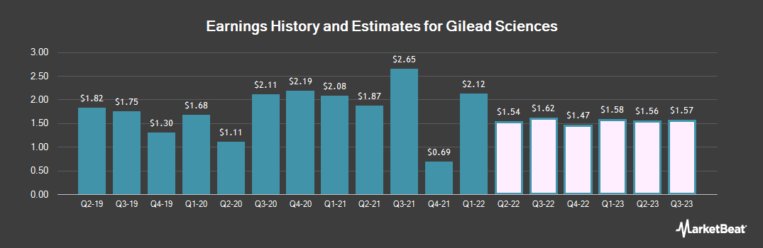 Earnings by Quarter for Gilead Sciences (NASDAQ:GILD)