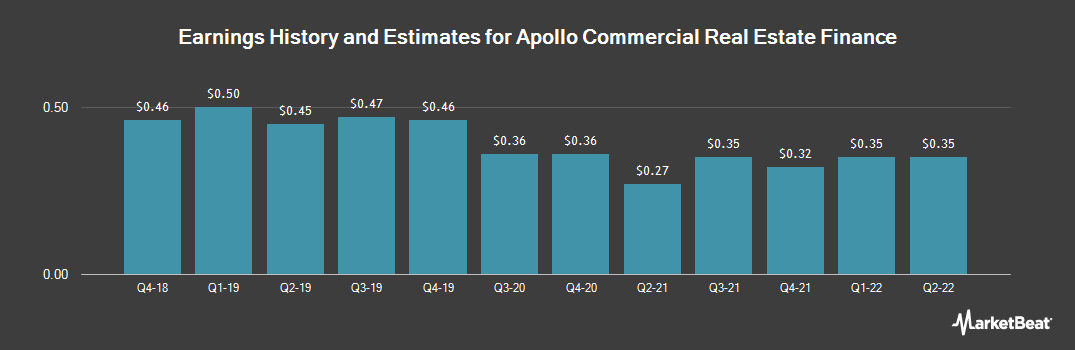 Earnings by Quarter for Apollo Commercial Real Estate Finance (NYSE:ARI)