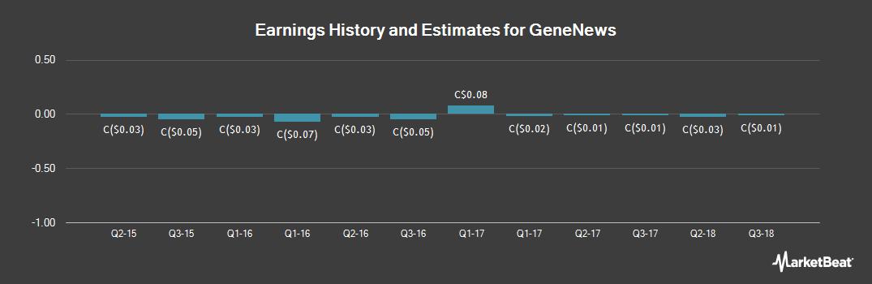 Earnings by Quarter for GeneNews (TSE:GEN)