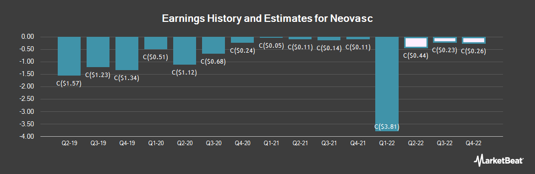 Earnings by Quarter for Neovasc (TSE:NVC)