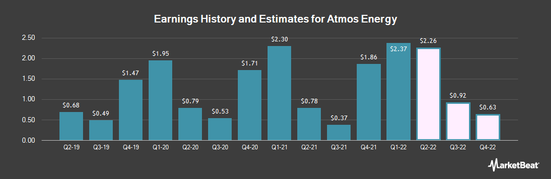 Earnings by Quarter for Atmos Energy (NYSE:ATO)