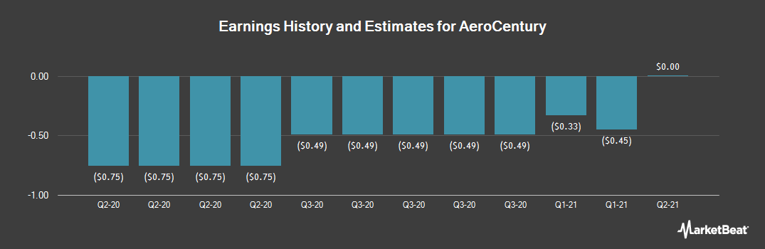 Earnings by Quarter for AeroCentury (NYSEAMERICAN:ACY)