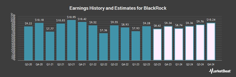Earnings by Quarter for BlackRock (NYSE:BLK)