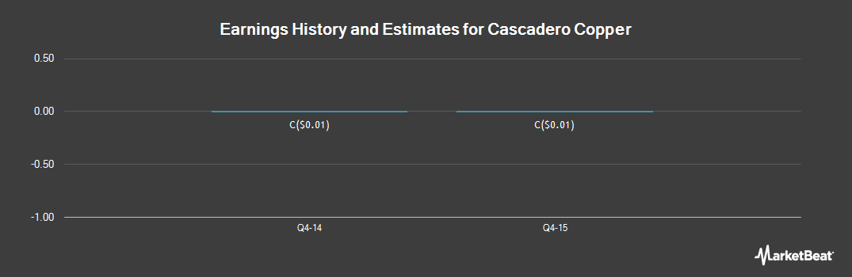 Earnings by Quarter for Cascadero Copper (CVE:CCD)