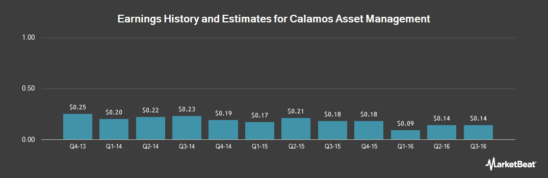 Earnings by Quarter for Calamos Asset Management (NASDAQ:CLMS)