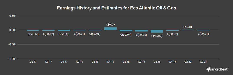 Earnings by Quarter for Eco Atlantic Oil & Gas (CVE:EOG)