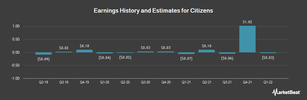 Earnings by Quarter for Citizens (NYSE:CIA)