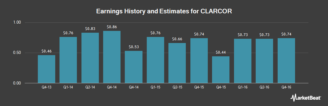 Earnings by Quarter for CLARCOR (NYSE:CLC)