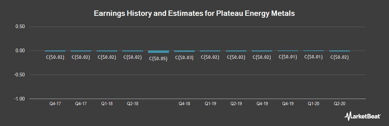 Earnings by Quarter for Plateau Energy Metals (CVE:PLU)