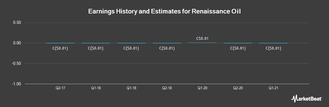 Earnings by Quarter for Renaissance Oil (CVE:ROE)