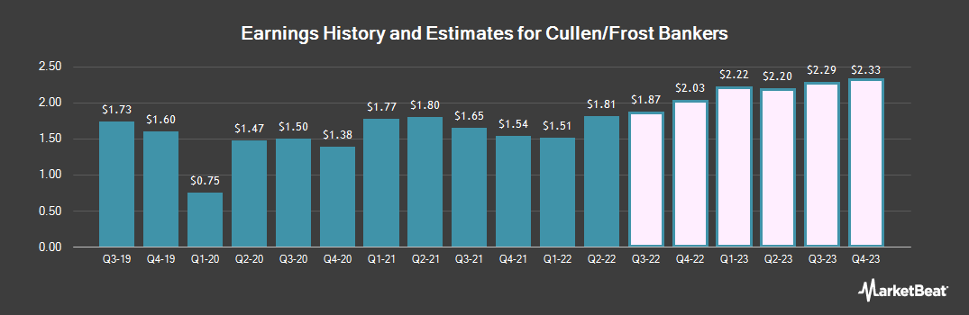 Earnings by Quarter for Cullen/Frost Bankers (NYSE:CFR)