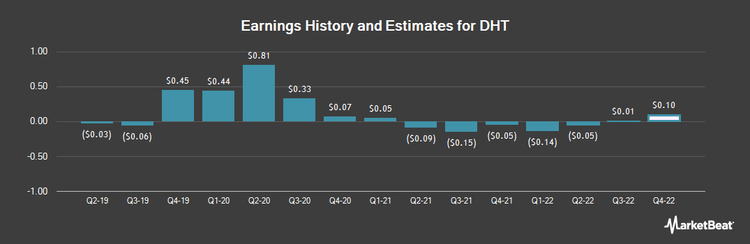 Earnings by Quarter for DHT (NYSE:DHT)
