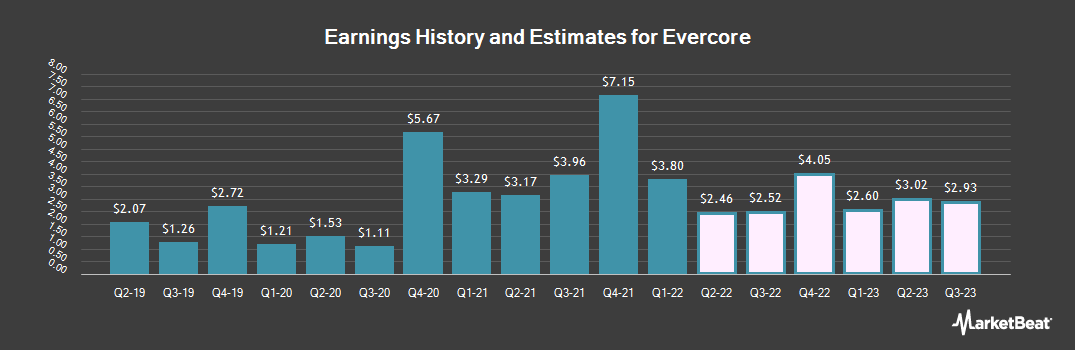 Earnings by Quarter for Evercore (NYSE:EVR)