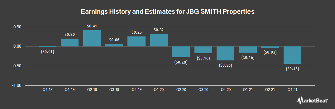 Earnings by Quarter for JBG SMITH Properties (NYSE:JBGS)