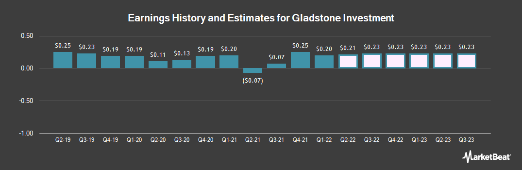 Earnings by Quarter for Gladstone Investment (NASDAQ:GAIN)