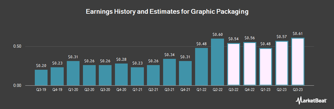 Earnings by Quarter for Graphic Packaging (NYSE:GPK)