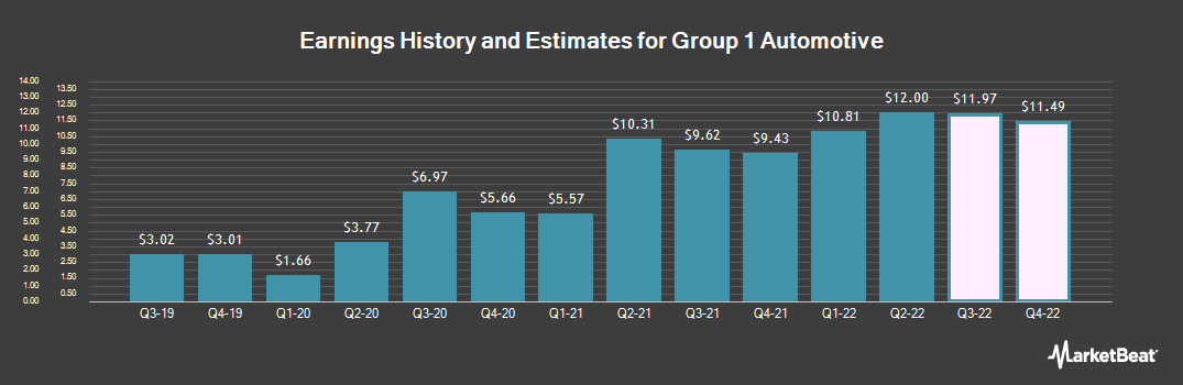 Earnings by Quarter for Group 1 Automotive (NYSE:GPI)