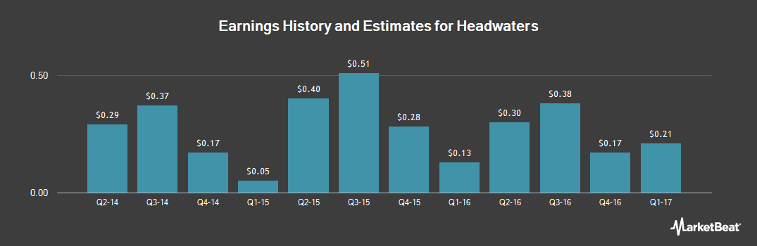 Earnings by Quarter for Headwaters (NYSE:HW)