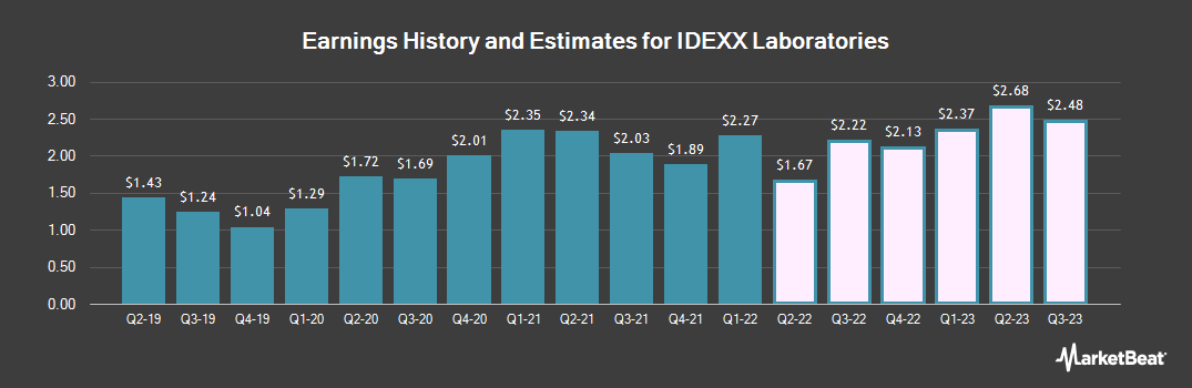 Earnings by Quarter for Idexx Laboratories (NASDAQ:IDXX)