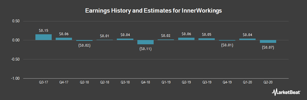 Earnings by Quarter for InnerWorkings (NASDAQ:INWK)
