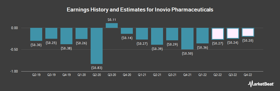 Earnings by Quarter for Inovio Pharmaceuticals (NASDAQ:INO)