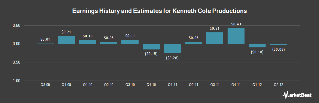 Earnings by Quarter for Kenneth Cole Productions (NYSE:KCP)