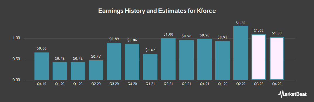 Earnings by Quarter for Kforce (NASDAQ:KFRC)