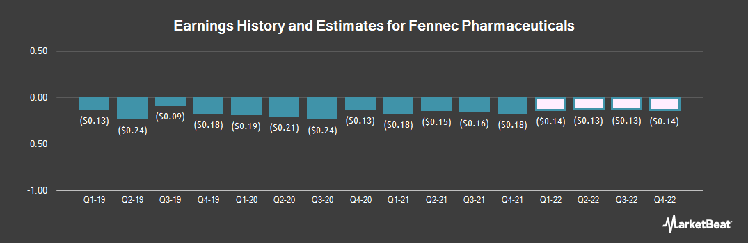 Earnings by Quarter for Fennec Pharmaceuticals (NASDAQ:FENC)
