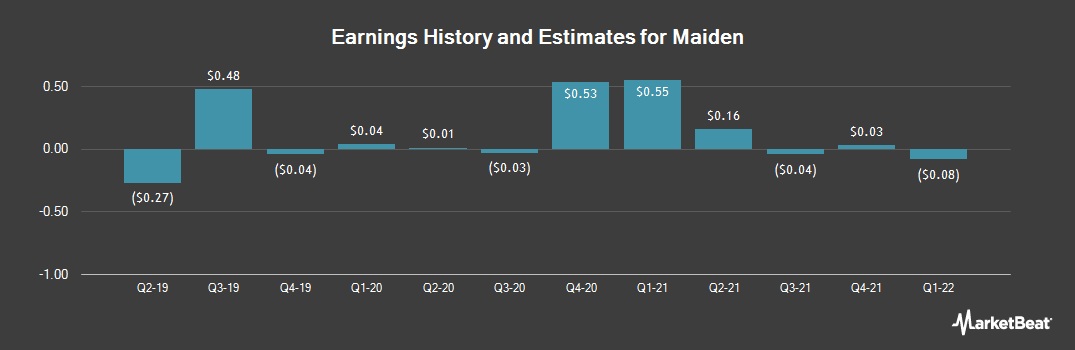 Earnings by Quarter for Maiden (NASDAQ:MHLD)