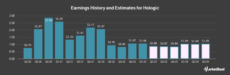Earnings by Quarter for Hologic (NASDAQ:HOLX)