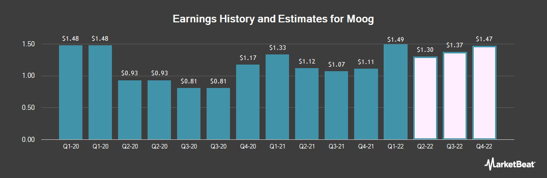 Earnings by Quarter for Moog (NYSE:MOG.A)