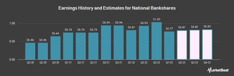 Earnings by Quarter for National Bankshares (NASDAQ:NKSH)