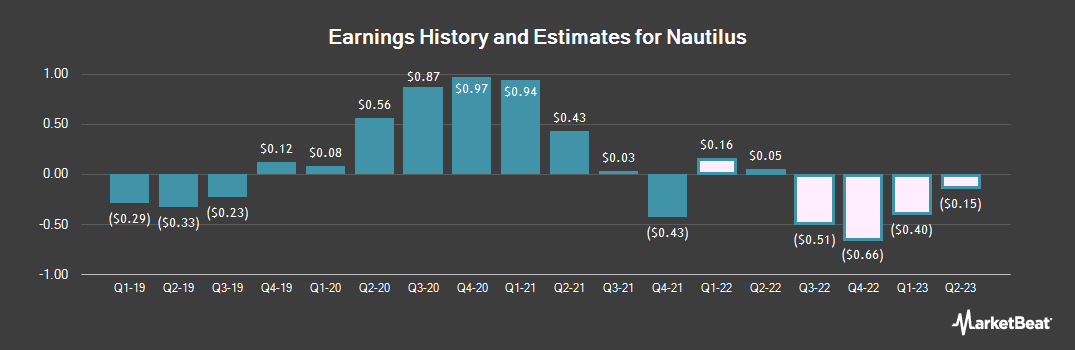 Earnings by Quarter for Nautilus (NYSE:NLS)