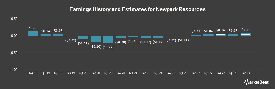 Earnings by Quarter for Newpark Resources (NYSE:NR)