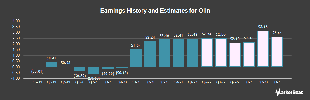 Earnings by Quarter for Olin (NYSE:OLN)