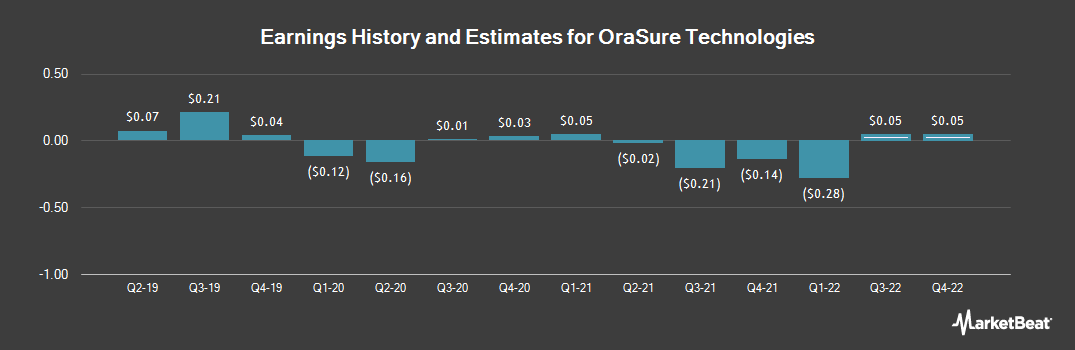 Earnings by Quarter for OraSure Technologies (NASDAQ:OSUR)
