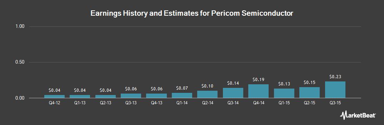 Earnings by Quarter for Pericom Semiconductor (NASDAQ:PSEM)