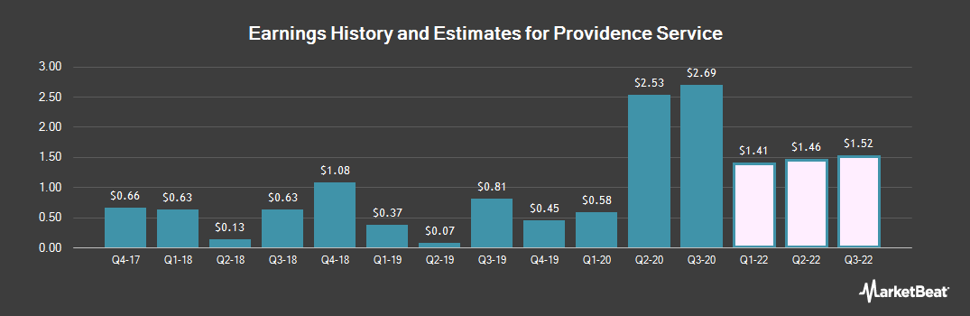 Earnings by Quarter for The Providence Service (NASDAQ:PRSC)