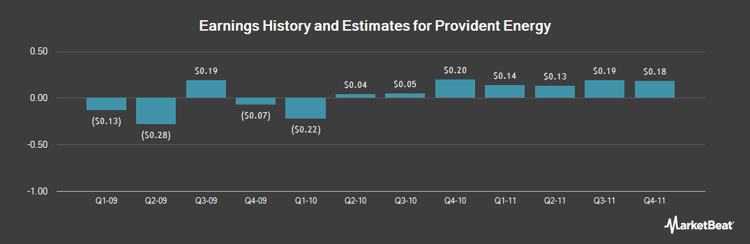 Earnings by Quarter for Provident Energy (NYSE:PVX)
